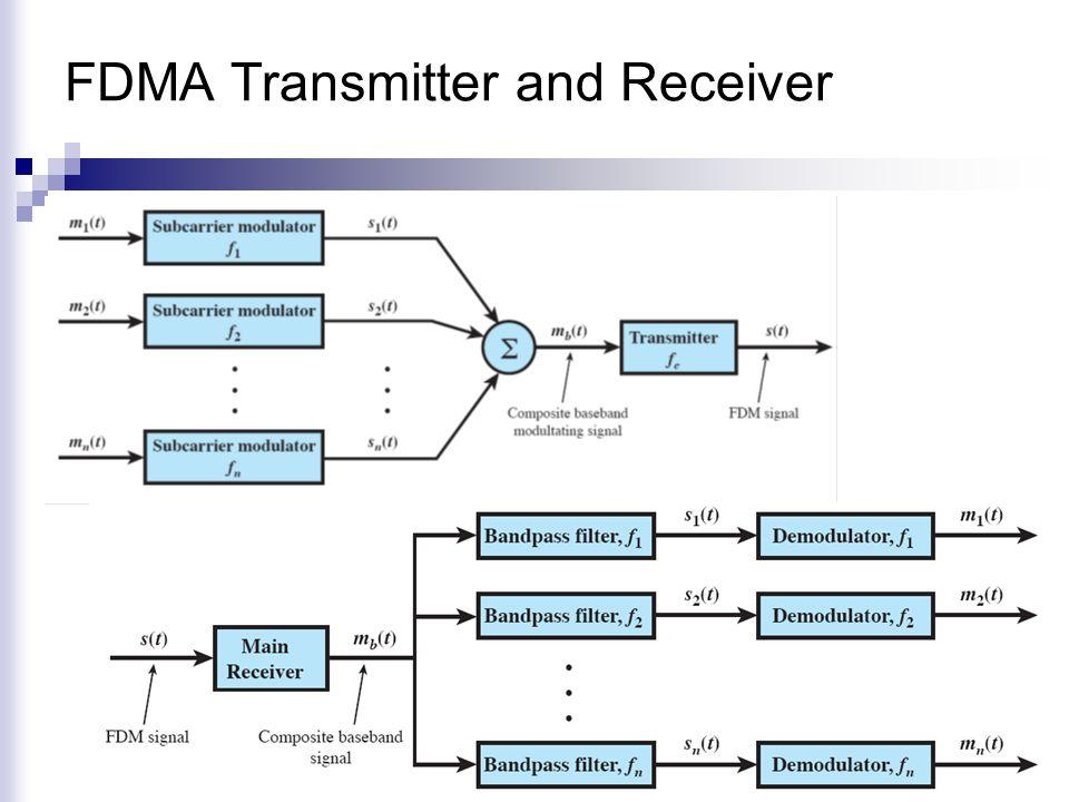 Πρωτόκολλα Πολλαπλής Πρόσβασης με Ανίχνευση Φέροντος Κύματος Persistent Carrier Sense Multiple Access (CSMA)  Όλοι οι κόμβοι έχουν τη δυνατότητα να ελέγχουν εάν το κανάλι χρησιμοποιείται από άλλο χρήστη.