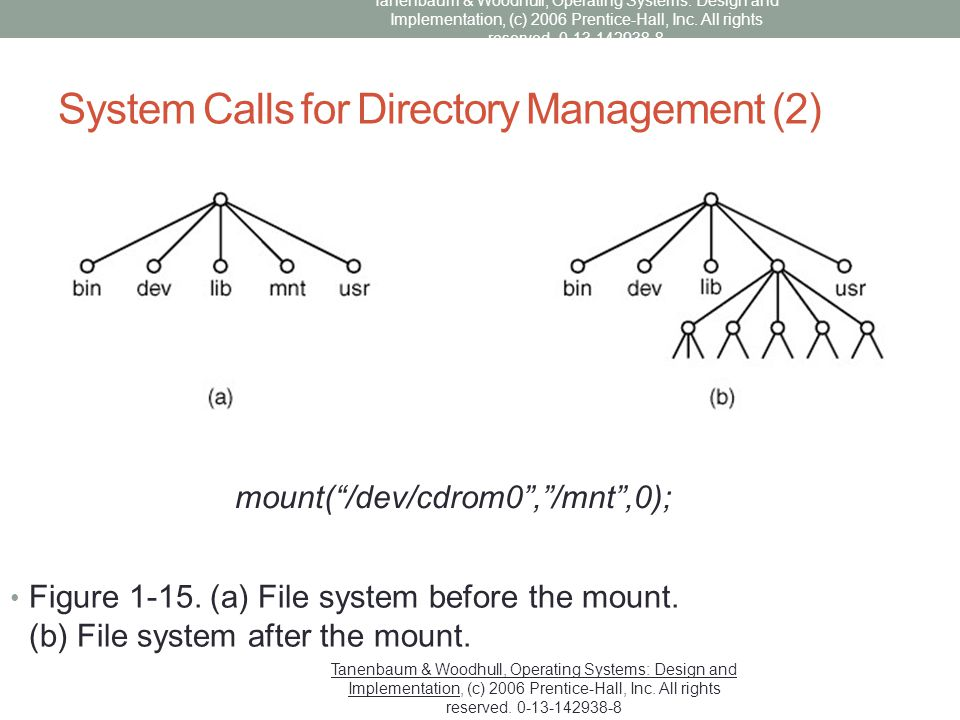 "System Calls for Directory Management (2) Figure 1-15. (a) File system before the mount. (b) File system after the mount. mount(""/dev/cdrom0"",""/mnt"",0"