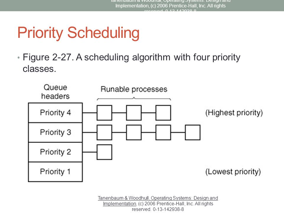 Priority Scheduling Figure 2-27. A scheduling algorithm with four priority classes. Tanenbaum & Woodhull, Operating Systems: Design and Implementation