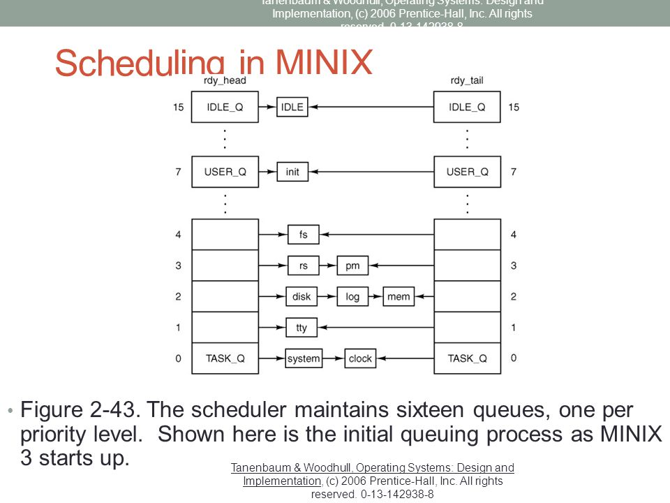 Scheduling in MINIX Figure 2-43. The scheduler maintains sixteen queues, one per priority level. Shown here is the initial queuing process as MINIX 3