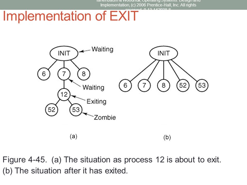 Implementation of EXIT Figure 4-45. (a) The situation as process 12 is about to exit. (b) The situation after it has exited. (a) (b)