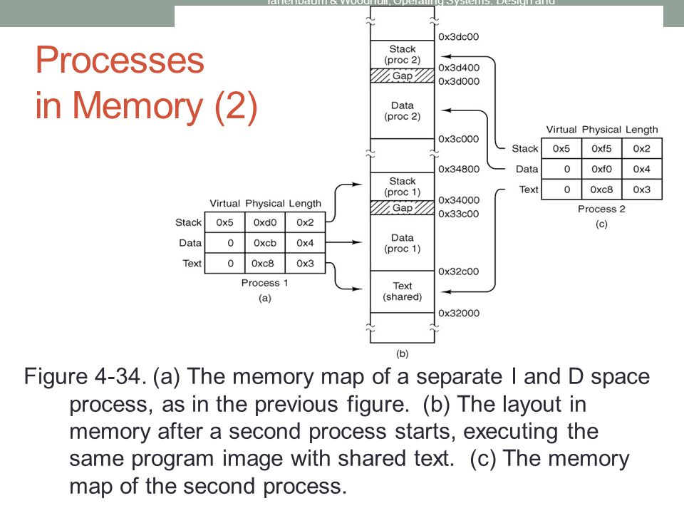 Processes in Memory (2) Figure 4-34. (a) The memory map of a separate I and D space process, as in the previous figure. (b) The layout in memory after