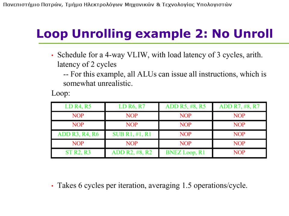 Πανεπιστήμιο Πατρών, Τμήμα Ηλεκτρολόγων Μηχανικών & Τεχνολογίας Υπολογιστών Loop Unrolling example 2: No Unroll