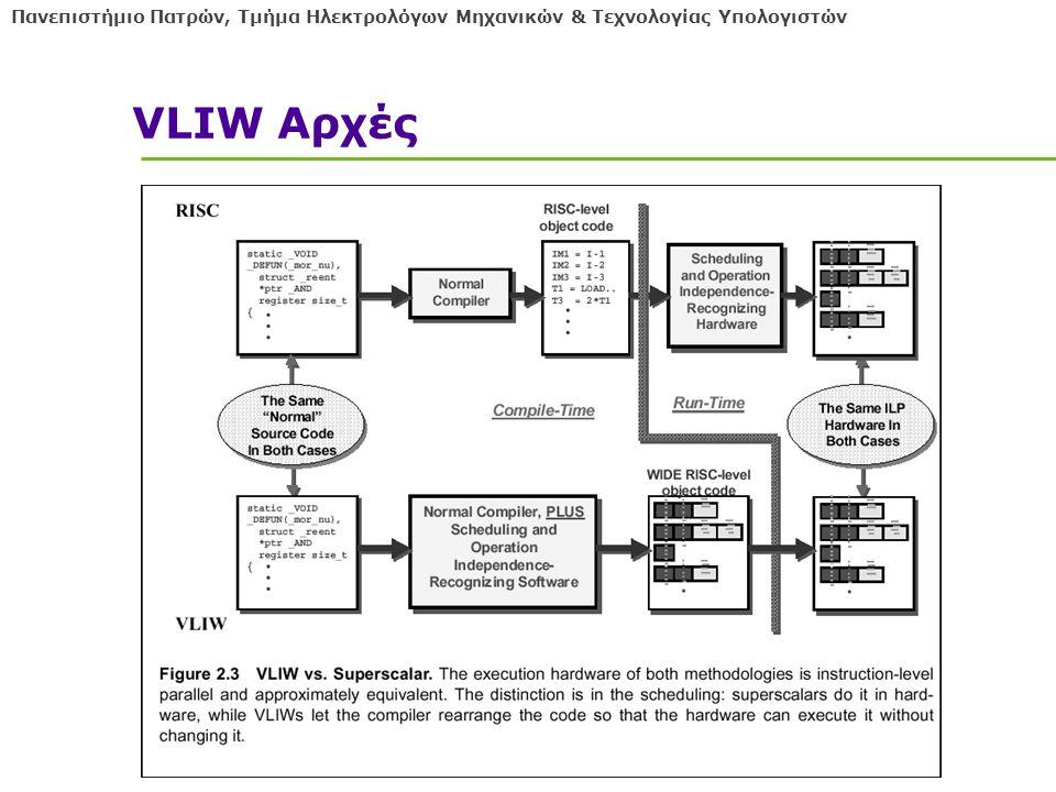 Πανεπιστήμιο Πατρών, Τμήμα Ηλεκτρολόγων Μηχανικών & Τεχνολογίας Υπολογιστών VLIW Αρχές