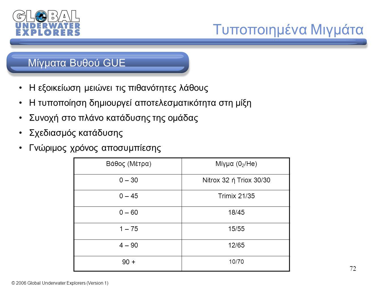 72 Τυποποιημένα Μιγμάτα Η εξοικείωση μειώνει τις πιθανότητες λάθους Η τυποποίηση δημιουργεί αποτελεσματικότητα στη μίξη Συνοχή στο πλάνο κατάδυσης της ομάδας Σχεδιασμός κατάδυσης Γνώριμος χρόνος αποσυμπίεσης Βάθος (Μέτρα)Μίγμα (0 2 /He) 0 – 30Nitrox 32 ή Triox 30/30 0 – 45Trimix 21/35 0 – 6018/45 1 – 7515/55 4 – 9012/65 90 + 10/70 Μίγματα Βυθού GUE © 2006 Global Underwater Explorers (Version 1)