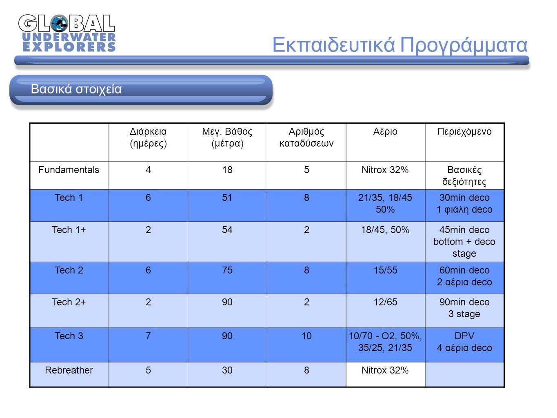 Εκπαιδευτικά Προγράμματα Διάρκεια (ημέρες) Μεγ.