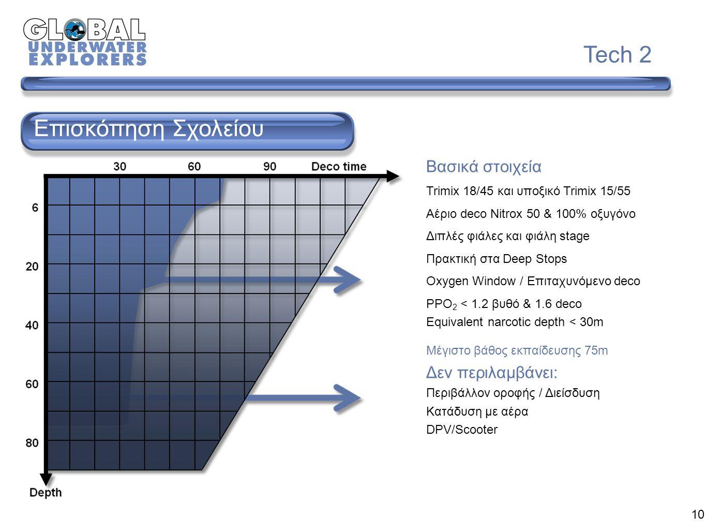 Tech 2 10 Επισκόπηση Σχολείου Βασικά στοιχεία Trimix 18/45 και υποξικό Trimix 15/55 Αέριο deco Nitrox 50 & 100% οξυγόνο Διπλές φιάλες και φιάλη stage Πρακτική στα Deep Stops Oxygen Window / Επιταχυνόμενο deco PPO 2 < 1.2 βυθό & 1.6 deco Equivalent narcotic depth < 30m Μέγιστο βάθος εκπαίδευσης 75m Δεν περιλαμβάνει: Περιβάλλον οροφής / Διείσδυση Κατάδυση με αέρα DPV/Scooter