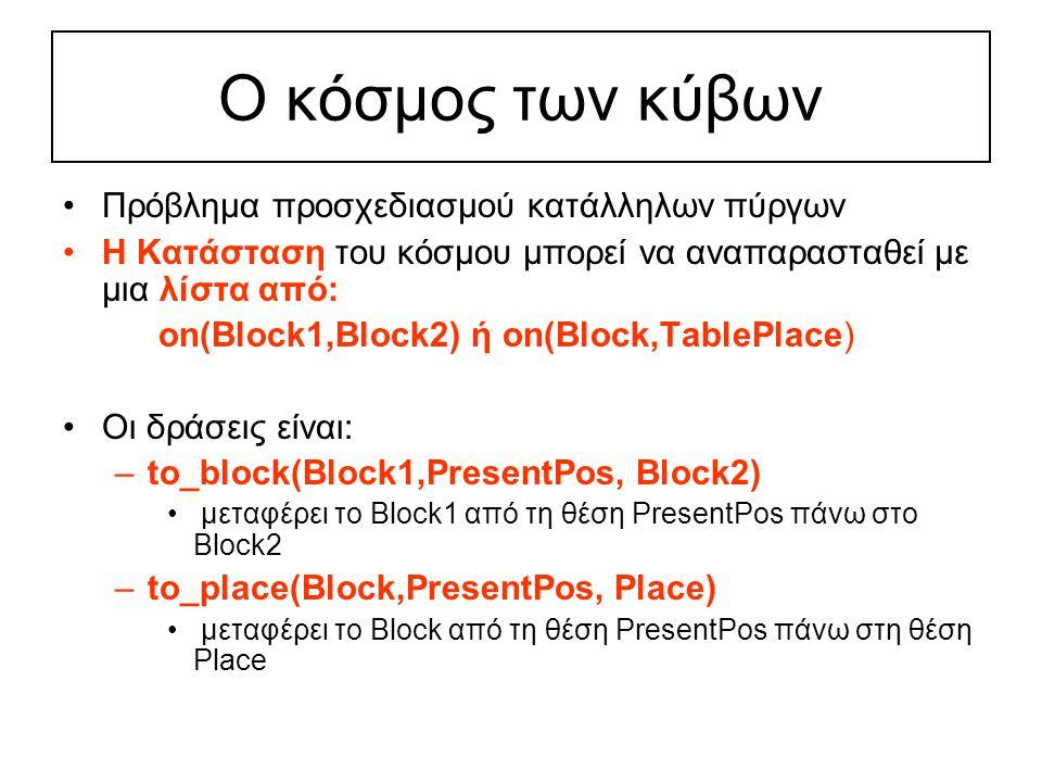 Ο κόσμος των κύβων Πρόβλημα προσχεδιασμού κατάλληλων πύργων Η Κατάσταση του κόσμου μπορεί να αναπαρασταθεί με μια λίστα από: on(Block1,Block2) ή on(Block,TablePlace) Οι δράσεις είναι: –to_block(Block1,PresentPos, Block2) μεταφέρει το Block1 από τη θέση PresentPos πάνω στο Block2 –to_place(Block,PresentPos, Place) μεταφέρει το Block από τη θέση PresentPos πάνω στη θέση Place