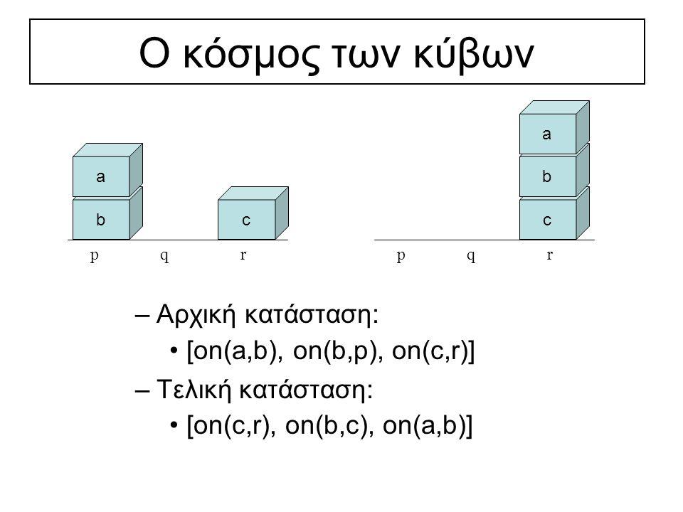 Ο κόσμος των κύβων b a c –Αρχική κατάσταση: [on(a,b), on(b,p), on(c,r)] –Τελική κατάσταση: [on(c,r), on(b,c), on(a,b)] pqr c b a pqr