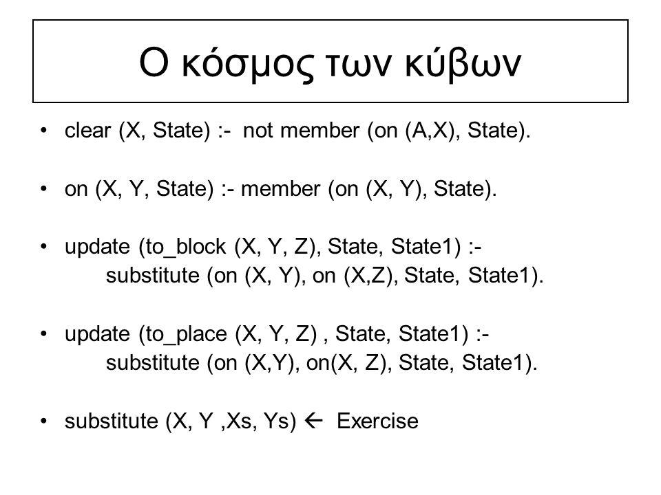 Ο κόσμος των κύβων Το πλάνο του απλού προβλήματος μας είναι το ακόλουθο: [to_place(a,b,q), to_block(a,q,c), to_place(b,p,q), to_place(a,c,p), to_block(a,p,b), to_place(c,r,p),……………, to_block(a,p,b)] Το πλάνο περιέχει 25 κινήσεις!
