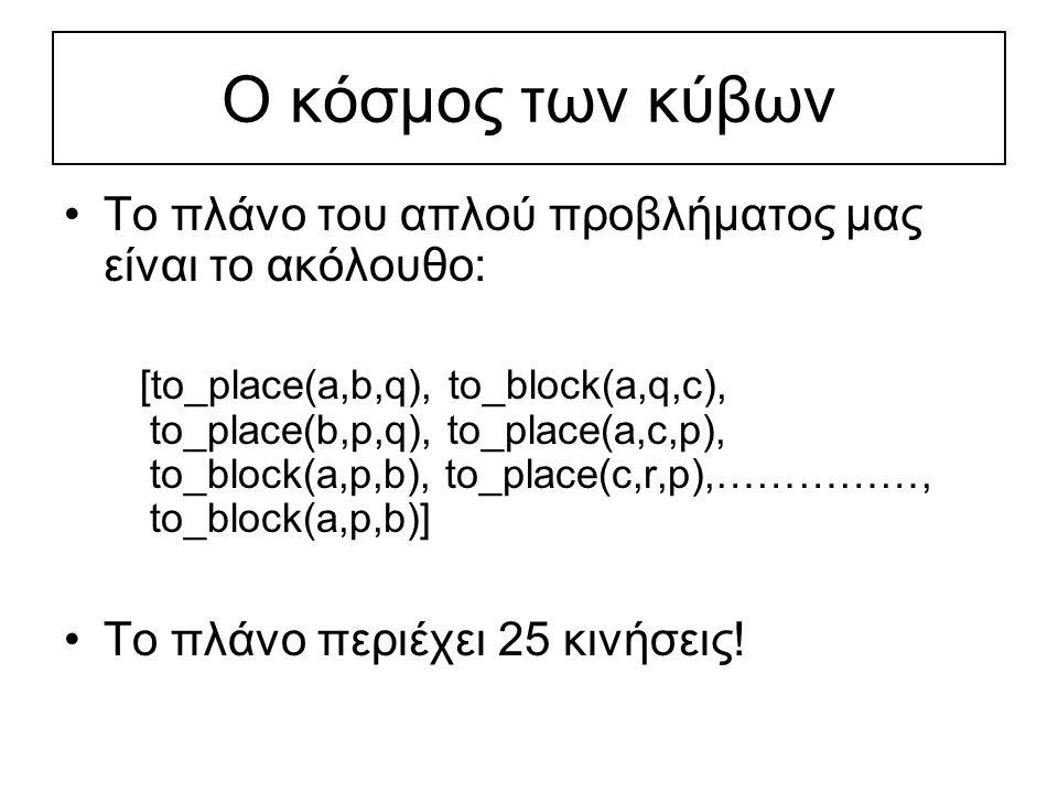 Ο κόσμος των κύβων Το πλάνο του απλού προβλήματος μας είναι το ακόλουθο: [to_place(a,b,q), to_block(a,q,c), to_place(b,p,q), to_place(a,c,p), to_block
