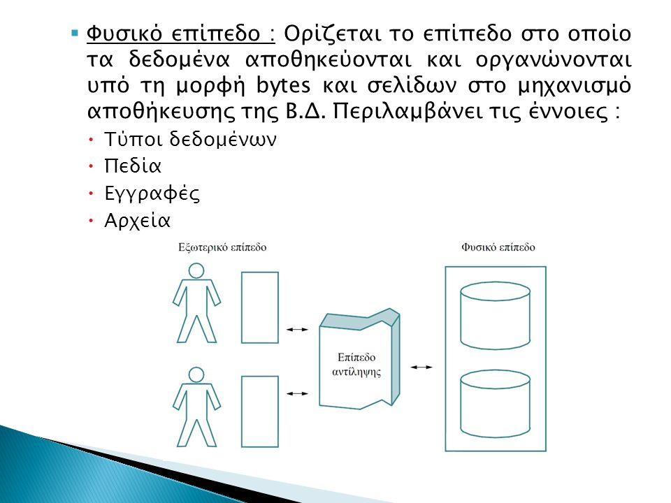 Φυσικό επίπεδο : Ορίζεται το επίπεδο στο οποίο τα δεδομένα αποθηκεύονται και οργανώνονται υπό τη μορφή bytes και σελίδων στο μηχανισμό αποθήκευσης της Β.Δ.