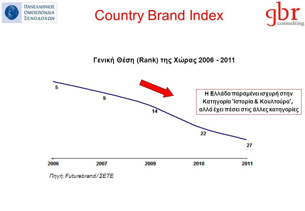 Country Brand Index Γενική Θέση (Rank) της Χώρας 2006 - 2011 Η Ελλάδα παραμένει ισχυρή στην Κατηγορία ' Ιστορία & Κουλτούρα ', αλλά έχει πέσει στις άλλες κατηγορίες Πηγή: Futurebrand / ΣΕΤΕ