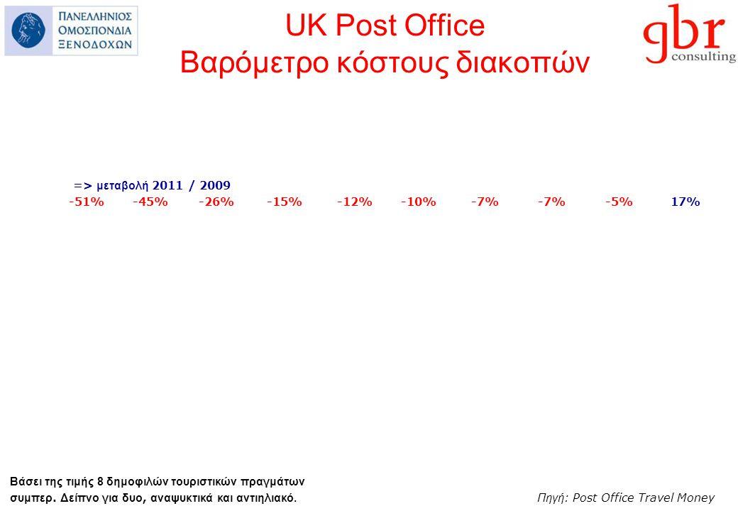 UK Post Office Βαρόμετρο κόστους διακοπών Βάσει της τιμής 8 δημοφιλών τουριστικών πραγμάτων συμπερ.
