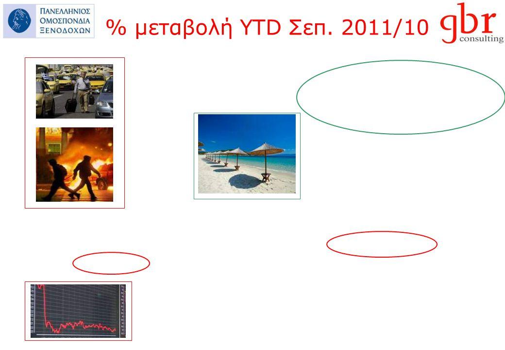 % μεταβολή YTD Σεπ. 2011/10