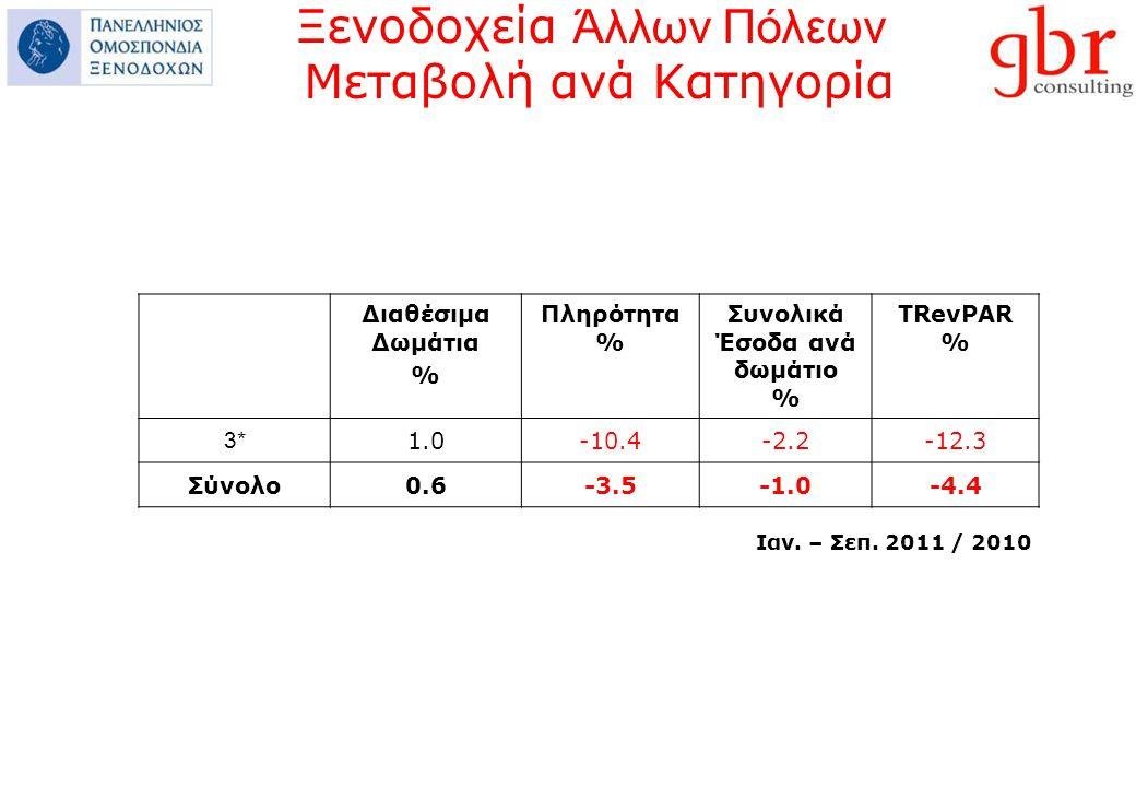 Διαθέσιμα Δωμάτια % Πληρότητα % Συνολικά Έσοδα ανά δωμάτιο % ΤRevPAR % 3* 1.0-10.4-2.2-12.3 Σύνολο0.6-3.5-4.4 Ιαν.