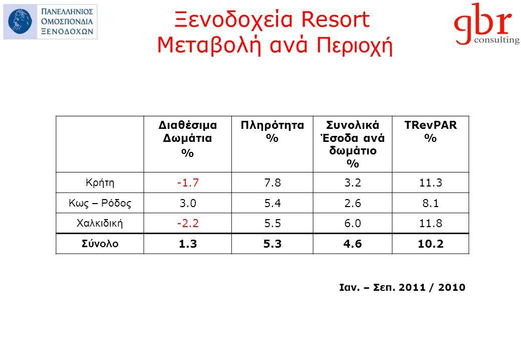 Διαθέσιμα Δωμάτια % Πληρότητα % Συνολικά Έσοδα ανά δωμάτιο % ΤRevPAR % Κρήτη -1.77.83.211.3 Κως – Ρόδος 3.05.42.68.1 Χαλκιδική -2.25.56.011.8 Σύνολο 1.35.34.610.2 Ιαν.