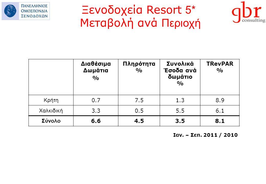 Διαθέσιμα Δωμάτια % Πληρότητα % Συνολικά Έσοδα ανά δωμάτιο % ΤRevPAR % Κρήτη 0.77.51.38.9 Χαλκιδική 3.30.55.56.1 Σύνολο 6.64.53.58.1 Ιαν.