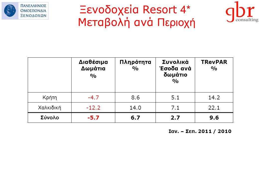 Διαθέσιμα Δωμάτια % Πληρότητα % Συνολικά Έσοδα ανά δωμάτιο % ΤRevPAR % Κρήτη -4.78.65.114.2 Χαλκιδική -12.214.07.122.1 Σύνολο -5.76.72.79.6 Ιαν.