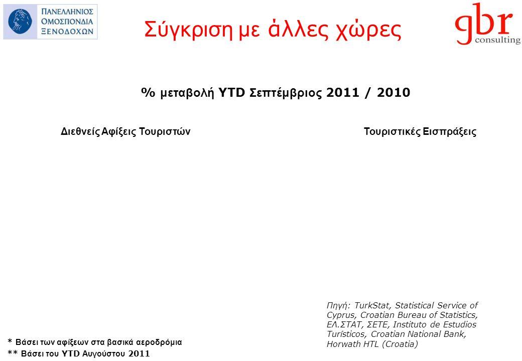 Σύγκριση με άλλες χώρες % μεταβολή YTD Σεπτέμβριος 2011 / 2010 Διεθνείς Αφίξεις Τουριστών Τουριστικές Εισπράξεις Πηγή: TurkStat, Statistical Service of Cyprus, Croatian Bureau of Statistics, ΕΛ.ΣΤΑΤ, ΣΕΤΕ, Instituto de Estudios Turísticos, Croatian National Bank, Horwath HTL (Croatia) * Βάσει των αφίξεων στα βασικά αεροδρόμια ** Βάσει του YTD Αυγούστου 2011