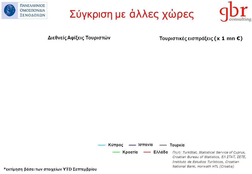 * εκτίμηση βάσει των στοιχείων YTD Σεπτεμβρίου Διεθνείς Αφίξεις Τουριστών Τουριστικές εισπράξεις (x 1 mn €) Κύπρος Ισπανία Τουρκία ΚροατίαΕλλάδα Πηγή : TurkStat, Statistical Service of Cyprus, Croati a n Bureau of Statistics, ΕΛ.ΣΤΑΤ, ΣΕΤΕ, Instituto de Estudios Turísticos, Croatian National Bank, Horwath HTL (Croatia) Σύγκριση με άλλες χώρες
