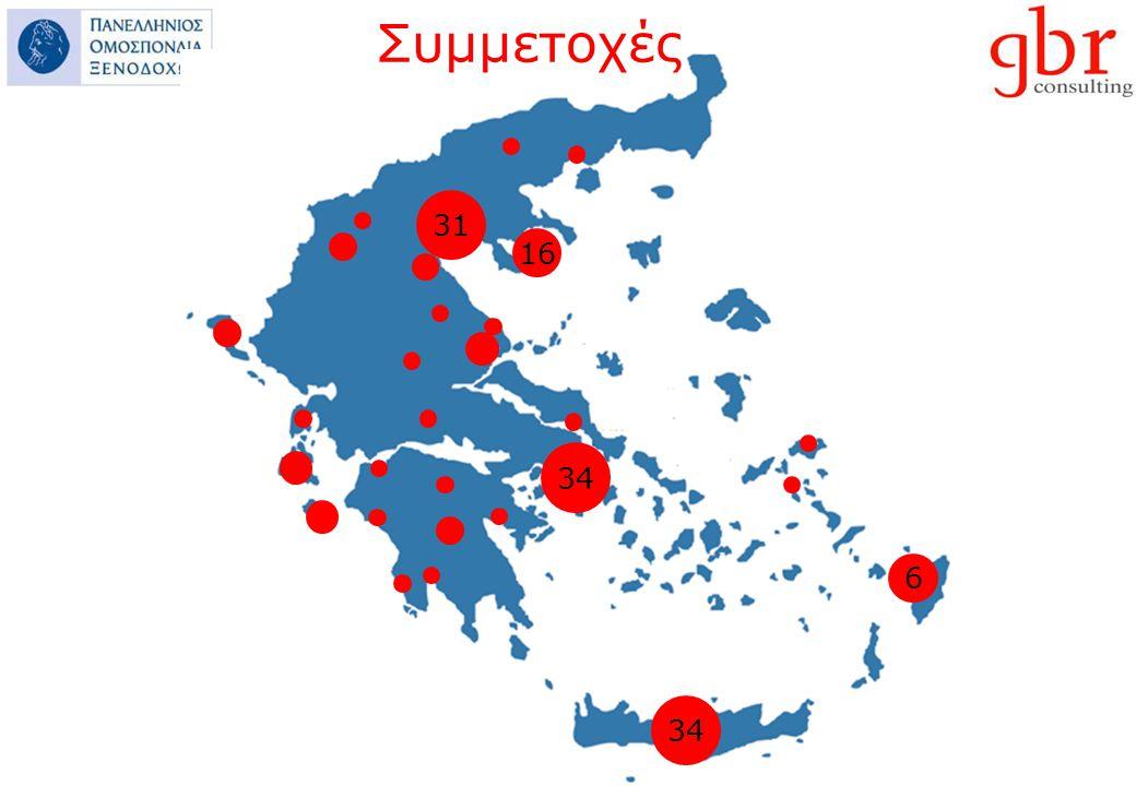 Σύγκριση με άλλες χώρες (Ισπανία, Κύπρος, Κροατία, Τουρκία)