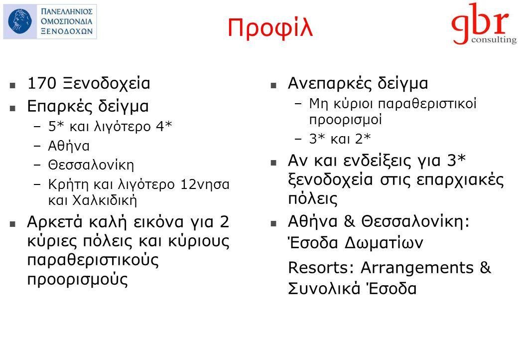 Προφίλ 170 Ξενοδοχεία Επαρκές δείγμα –5* και λιγότερο 4* –Αθήνα –Θεσσαλονίκη –Κρήτη και λιγότερο 12νησα και Χαλκιδική Αρκετά καλή εικόνα για 2 κύριες πόλεις και κύριους παραθεριστικούς προορισμούς Ανεπαρκές δείγμα –Μη κύριοι παραθεριστικοί προορισμοί –3* και 2* Αν και ενδείξεις για 3* ξενοδοχεία στις επαρχιακές πόλεις Αθήνα & Θεσσαλονίκη: Έσοδα Δωματίων Resorts: Arrangements & Συνολικά Έσοδα