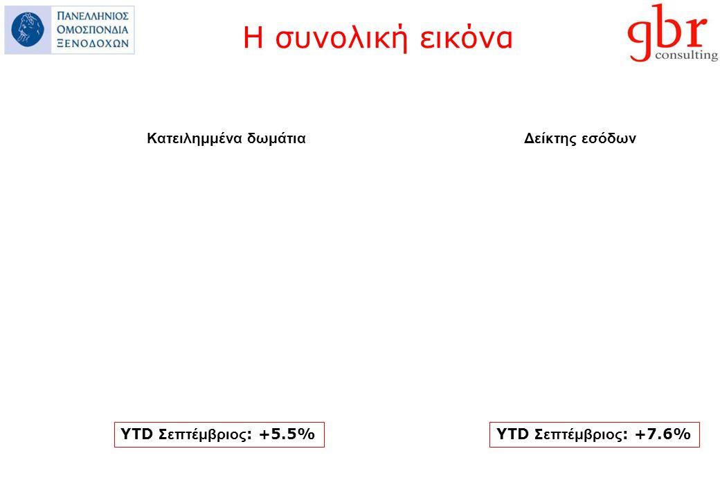 Η συνολική εικόνα Κατειλημμένα δωμάτια Δείκτης εσόδων YTD Σεπτέμβριος : +5.5%YTD Σεπτέμβριος : +7.6%