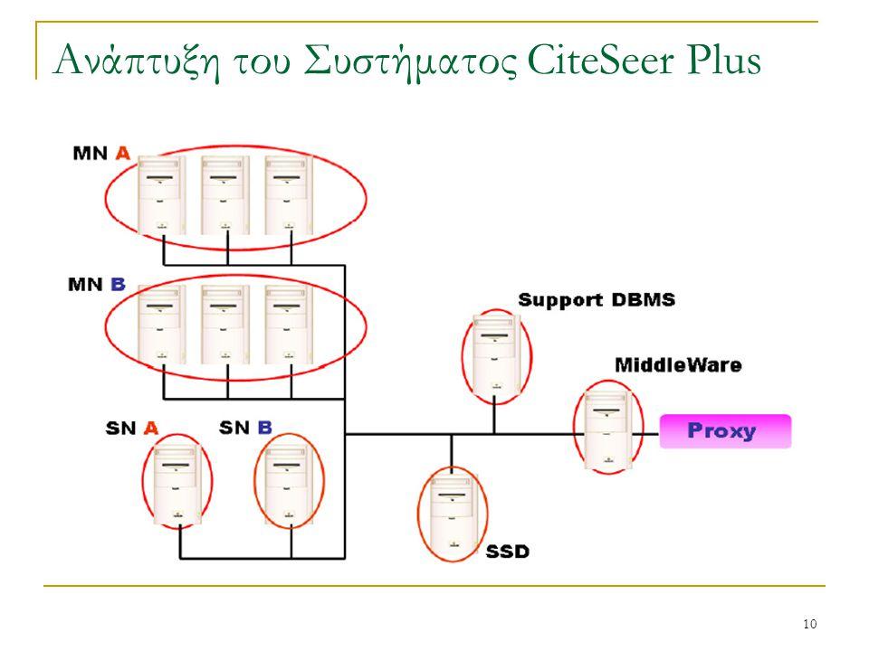 10 Ανάπτυξη του Συστήματος CiteSeer Plus