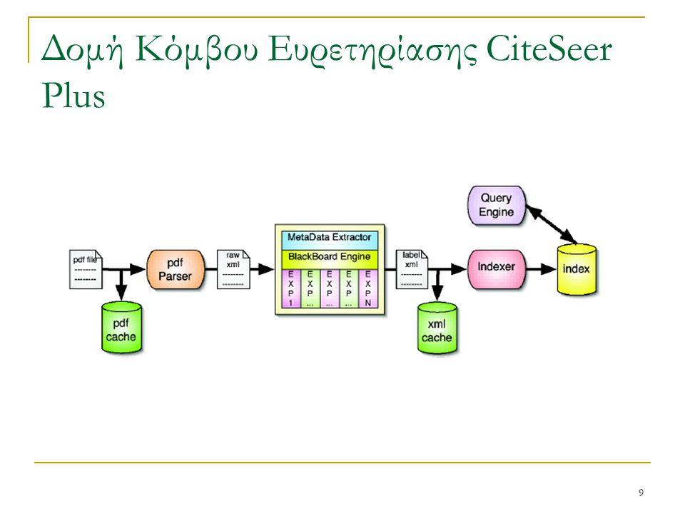9 Δομή Κόμβου Ευρετηρίασης CiteSeer Plus