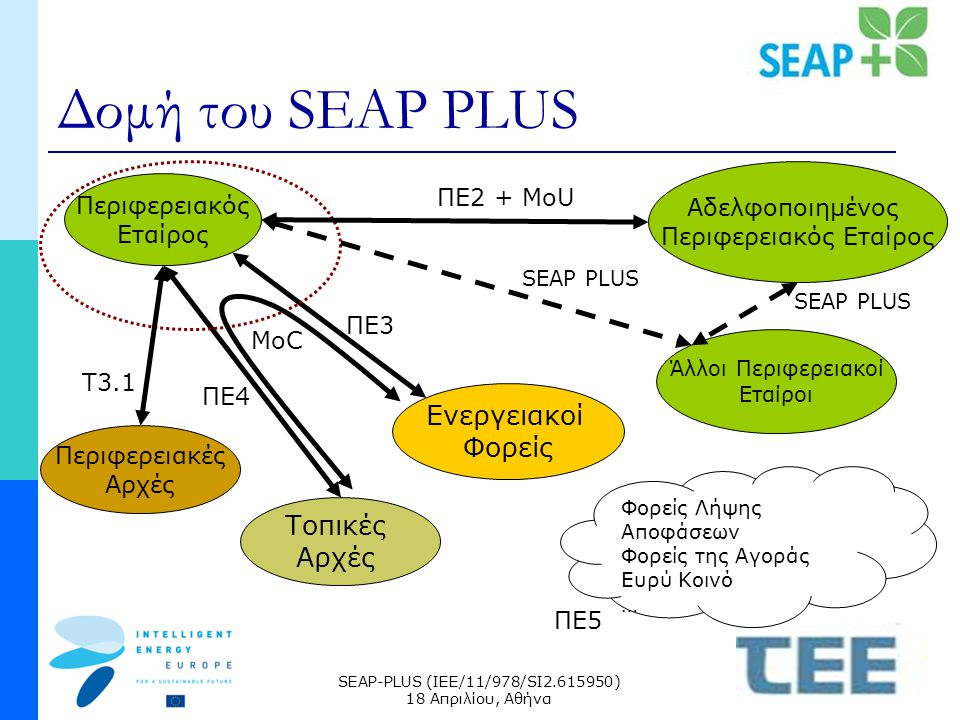SEAP-PLUS (IEE/11/978/SI2.615950) 18 Απριλίου, Αθήνα Δομή του SEAP PLUS Περιφερειακός Εταίρος Τοπικές Αρχές Ενεργειακοί Φορείς Άλλοι Περιφερειακοί Εταίροι Αδελφοποιημένος Περιφερειακός Εταίρος ΠΕ2 + MoU SEAP PLUS Περιφερειακές Αρχές T3.1 ΠΕ3 ΠΕ4 MoC Φορείς Λήψης Αποφάσεων Φορείς της Αγοράς Ευρύ Κοινό … ΠΕ5