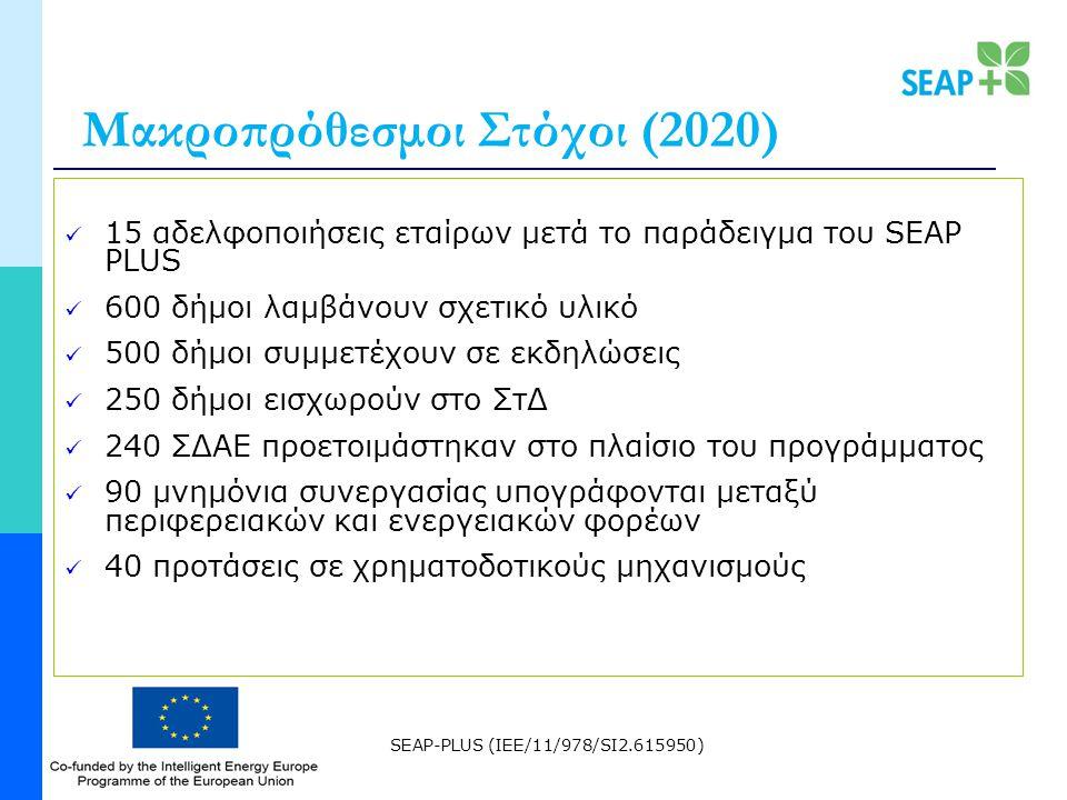 SEAP-PLUS (IEE/11/978/SI2.615950) Μακροπρόθεσμοι Στόχοι (2020) 15 αδελφοποιήσεις εταίρων μετά το παράδειγμα του SEAP PLUS 600 δήμοι λαμβάνουν σχετικό υλικό 500 δήμοι συμμετέχουν σε εκδηλώσεις 250 δήμοι εισχωρούν στο ΣτΔ 240 ΣΔΑΕ προετοιμάστηκαν στο πλαίσιο του προγράμματος 90 μνημόνια συνεργασίας υπογράφονται μεταξύ περιφερειακών και ενεργειακών φορέων 40 προτάσεις σε χρηματοδοτικούς μηχανισμούς