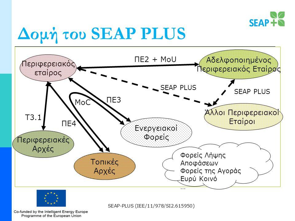 SEAP-PLUS (IEE/11/978/SI2.615950) Δομή του SEAP PLUS Περιφερειακός εταίρος ΠΕ2 + MoU Αδελφοποιημένος Περιφερειακός Εταίρος SEAP PLUS Άλλοι Περιφερειακοί Εταίροι SEAP PLUS Περιφερειακές Αρχές T3.1 MoC ΠΕ3 ΠΕ4 Τοπικές Αρχές Ενεργειακοί Φορείς Φορείς Λήψης Αποφάσεων Φορείς της Αγοράς Ευρύ Κοινό …