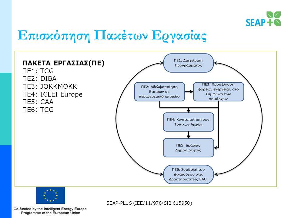 SEAP-PLUS (IEE/11/978/SI2.615950) Επισκόπηση Πακέτων Εργασίας ΠΑΚΕΤΑ ΕΡΓΑΣΙΑΣ(ΠΕ) ΠΕ1: TCG ΠΕ2: DIBA ΠΕ3: JOKKMOKK ΠΕ4: ICLEI Europe ΠΕ5: CAA ΠΕ6: TCG