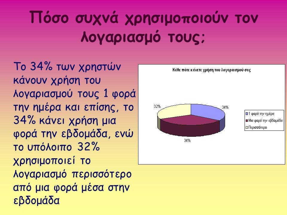 Πόσο συχνά χρησιμοποιούν τον λογαριασμό τους ; Το 34% των χρηστών κάνουν χρήση του λογαριασμού τους 1 φορά την ημέρα και επίσης, το 34% κάνει χρήση μι