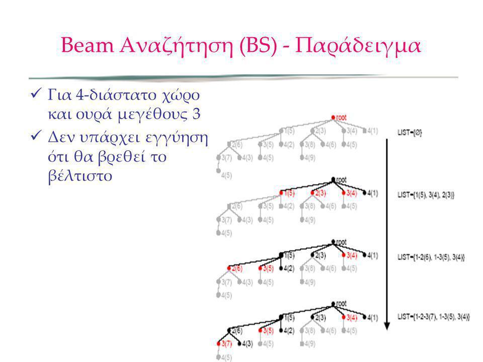 Beam Αναζήτηση (ΒS) - Παράδειγμα Για 4-διάστατο χώρο και ουρά μεγέθους 3 Δεν υπάρχει εγγύηση ότι θα βρεθεί το βέλτιστο