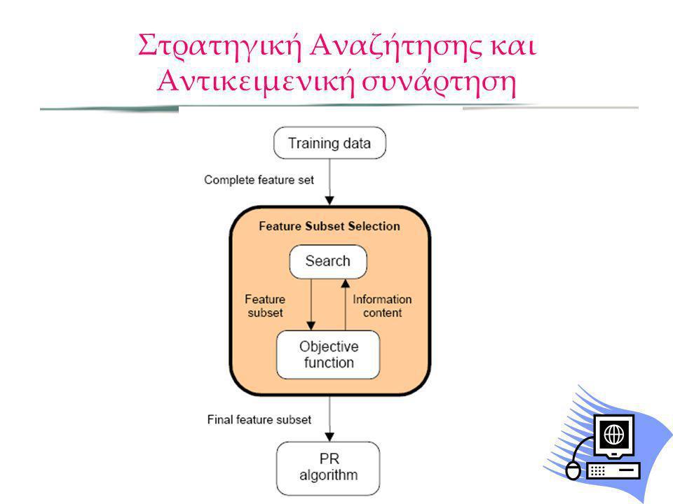 Αντικειμενική συνάρτηση Η αντικειμενική συνάρτηση αξιολογεί τα διάφορα υποσύνολα και επιστρέφει ένα μέτρο της καταλληλότητας τους.