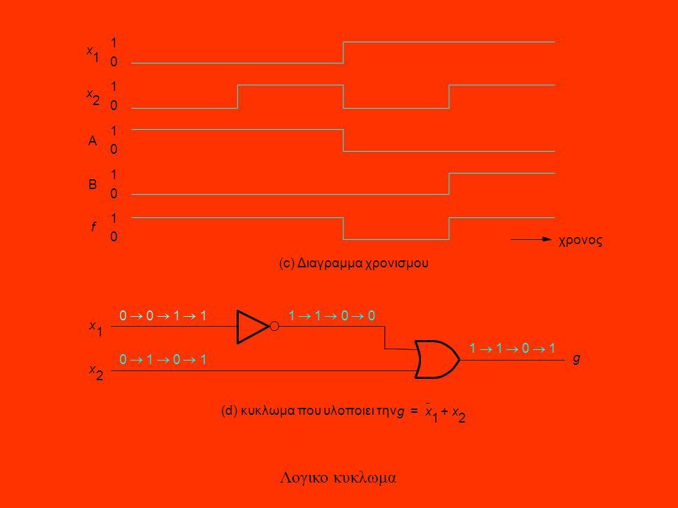 1 0 1 0 1 0 1 0 1 0 x 1 x 2 A B f χρονος (c) Διαγραμμα χρονισμου 1100  0011  1101  0101  g x 1 x 2 (d) κυκλωμα που υλοποιει την gx 1 x 2 += Λογικο κυκλωμα