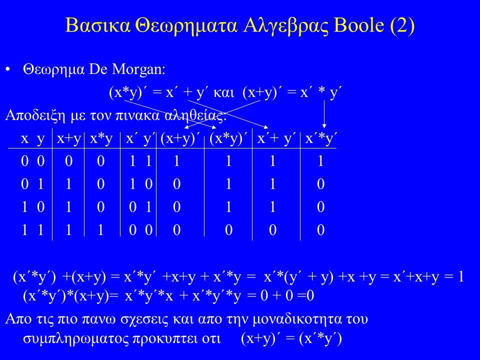 Βασικα Θεωρηματα Αλγεβρας Boole (2) Θεωρημα De Morgan: (x*y)´ = x´ + y´ και (x+y)´ = x´ * y´ Αποδειξη με τον πινακα αληθείας: x y x+y x*y x´ y´ (x+y)´ (x*y)´ x´+ y´ x´*y´ 0 0 0 0 1 1 1 1 1 1 0 1 1 0 1 0 0 1 1 0 1 0 1 0 0 1 0 1 1 0 1 1 1 1 0 0 0 0 0 0 (x´*y´) +(x+y) = x´*y´ +x+y + x´*y = x´*(y´ + y) +x +y = x´+x+y = 1 (x´*y´)*(x+y)= x´*y´*x + x´*y´*y = 0 + 0 =0 Απο τις πιο πανω σχεσεις και απο την μοναδικοτητα του συμπληρωματος προκυπτει οτι (x+y)´ = (x´*y´)