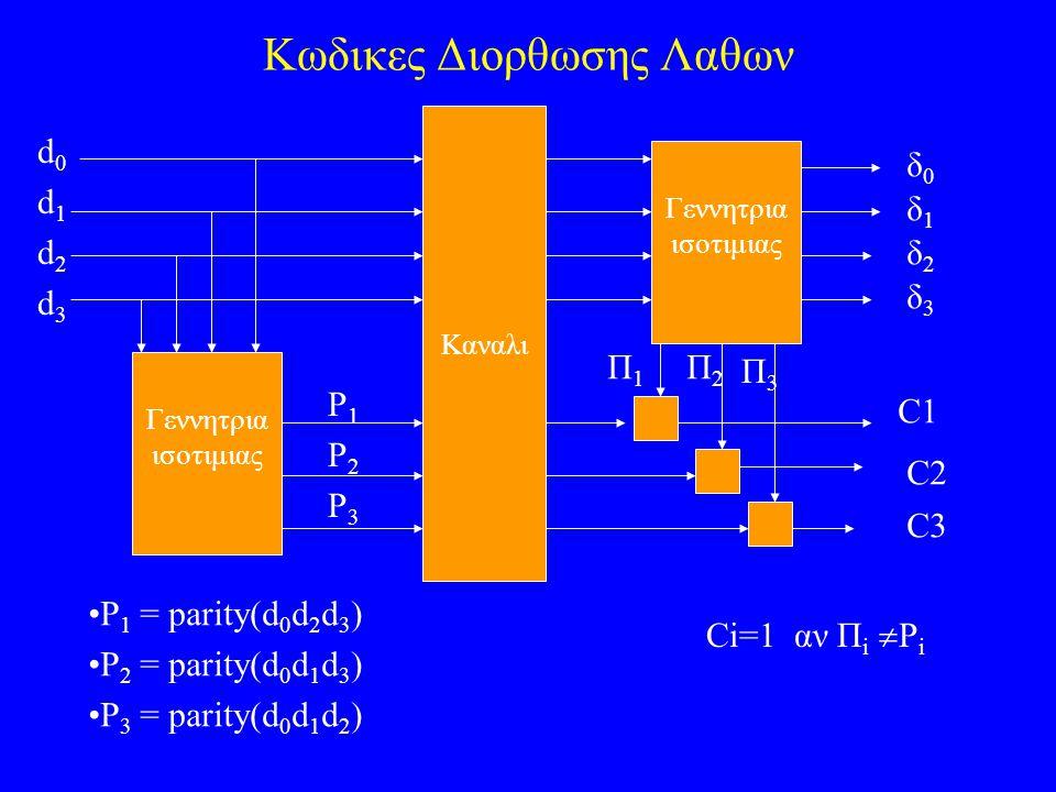 Μια συναρτηση OR-AND x 1 x 2 x 3 fx 1 x 2 +  x 3  = S x 1 L S x 2 Λαμπα S x 3 L(x) = x 3 ( x 1 + x 2 )
