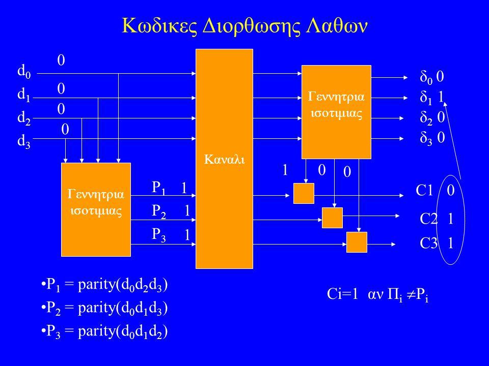 Κωδικες Διορθωσης Λαθων d 0 d 1 d 2 d 3 P 1 P 2 P 3 Γεννητρια ισοτιμιας Καναλι Γεννητρια ισοτιμιας 10 0 C1 0 C2 1 C3 1 δ0δ0 δ 1 1 δ 2 0 δ 3 0 Ci=1 αν Π i  P i P 1 = parity(d 0 d 2 d 3 ) P 2 = parity(d 0 d 1 d 3 ) P 3 = parity(d 0 d 1 d 2 ) 0 0 0 0 1 1 1 0