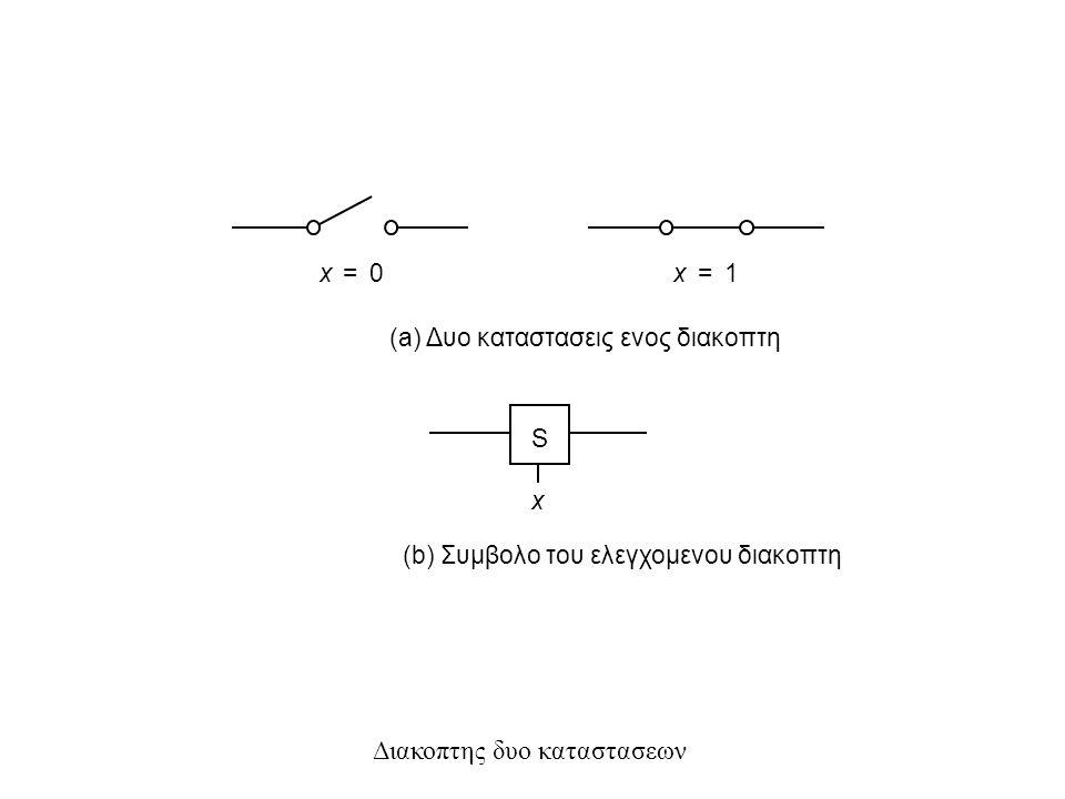 Μια λαμπα ελεγχομενη απο ενα διακοπτη (a) Απλη συνδεση σε μπαταρια S x (b) Χρηση της γειωσης για αγωγο επιστροφης L Μπαταρια Λαμπα Αναβει οταν x=1 x Τροφοδοτικο S L L(x) = x