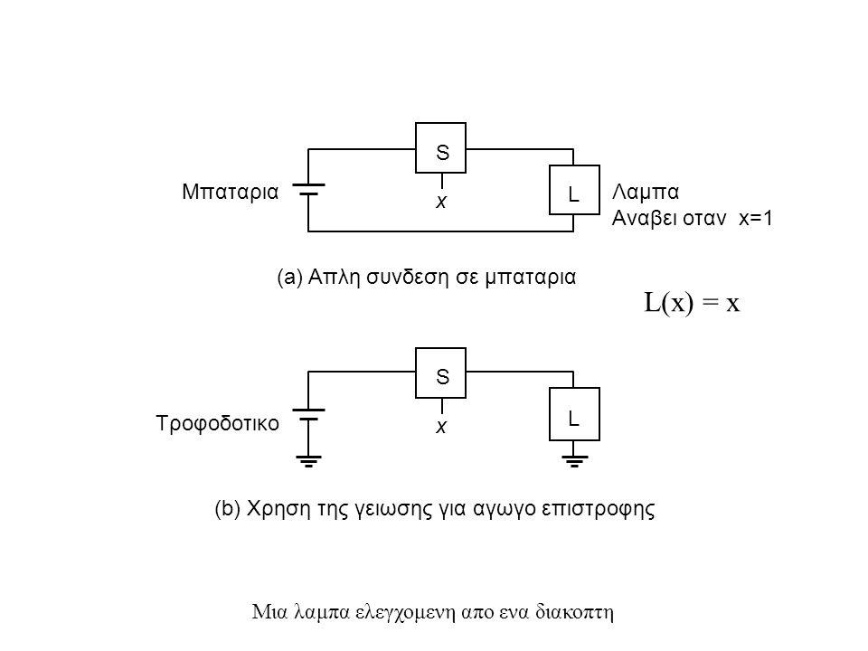 ΑΛΓΕΒΡΑ BOOLE (2) Ορισμοι ιδιοτητων πραξεων αλγεβρας με συνολο στοιχειων Α και τελεστες *, + και ´ –Κλειστοτητα x,y  Α  x*y  A –Προσεταιριστικοτητα (x*y)*z = x*(y*z) = x*y*z –Αντιμεταθετικοτητα x*y = y*x –Ουδετερο στοιχειο  e  e*x = x*e = x,  x  A –Αντιστροφο στοιχειο  x´  x*x´ = e,  x  A –Επιμεριστικοτητα x*(y+z) =(x*y) + (x*z)