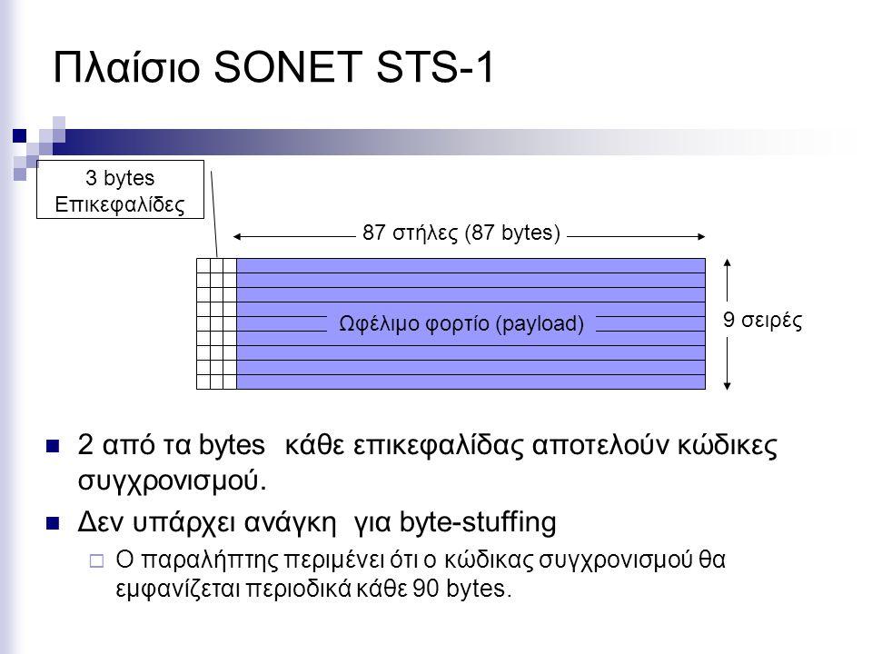 Πλαίσιο SONET STS-1 2 από τα bytes κάθε επικεφαλίδας αποτελούν κώδικες συγχρονισμού. Δεν υπάρχει ανάγκη για byte-stuffing  Ο παραλήπτης περιμένει ότι