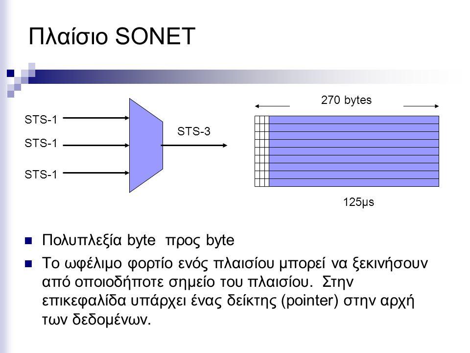 Πλαίσιο SONET Πολυπλεξία byte προς byte Τo ωφέλιμο φορτίο ενός πλαισίου μπορεί να ξεκινήσουν από οποιοδήποτε σημείο του πλαισίου. Στην επικεφαλίδα υπά