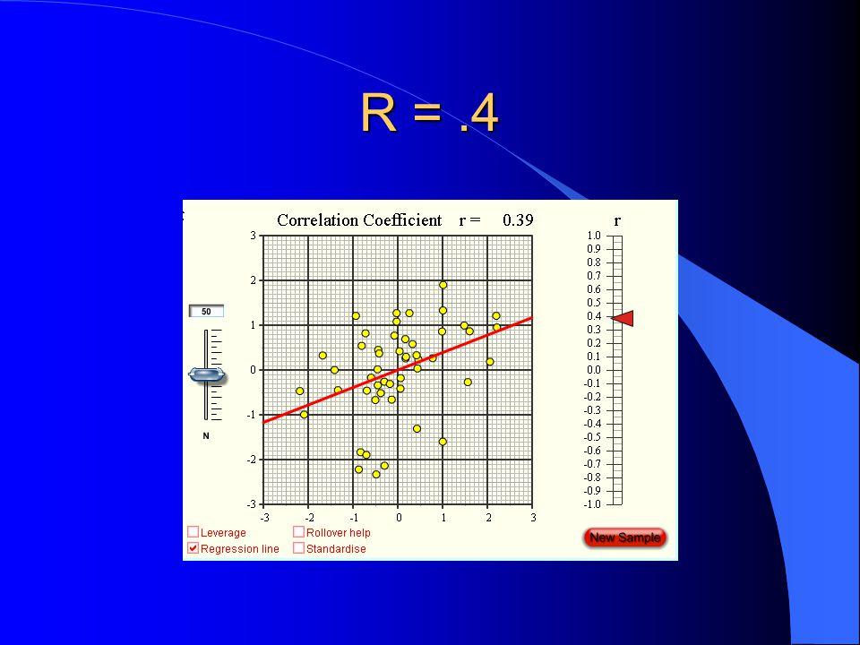 R =.4