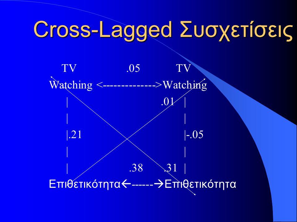 Cross-Lagged Συσχετίσεις TV.05 TV Watching |.01 | | | |.21 |-.05 | | |.38.31 | Επιθετικότητα  ------  Επιθετικότητα