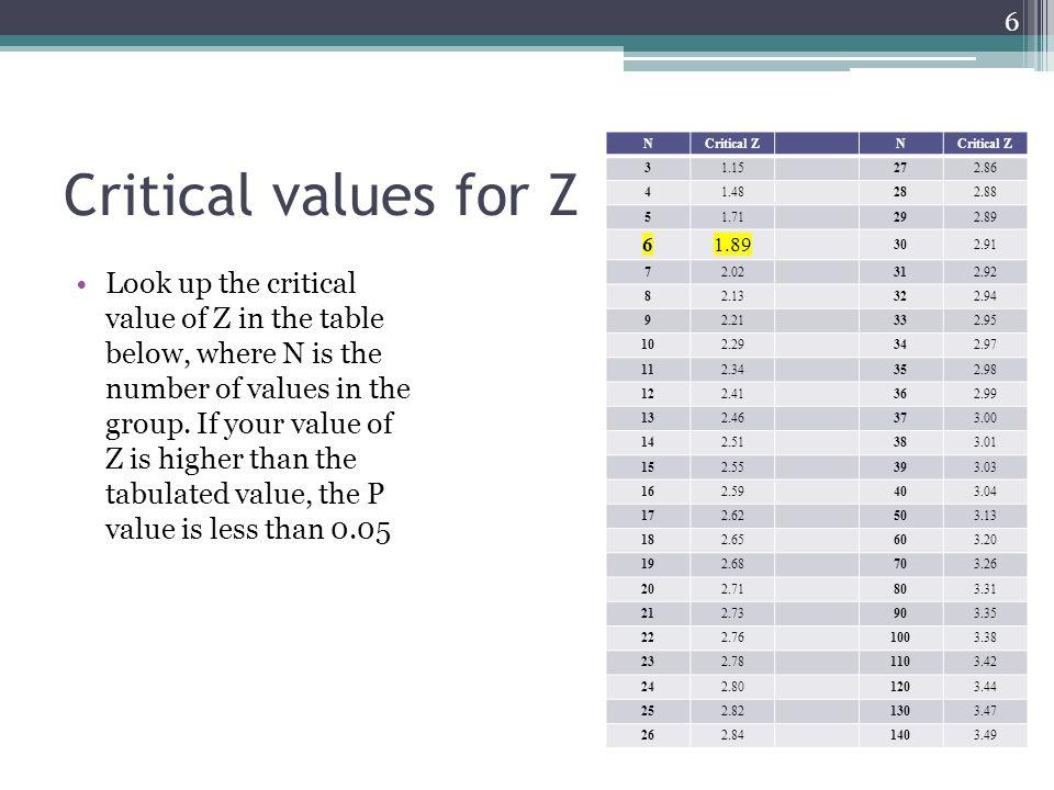 Υπολογισμός outliers Descriptive Statistics Mean: 27.83 SD: 23.63 # of values: 6 Outlier detected.