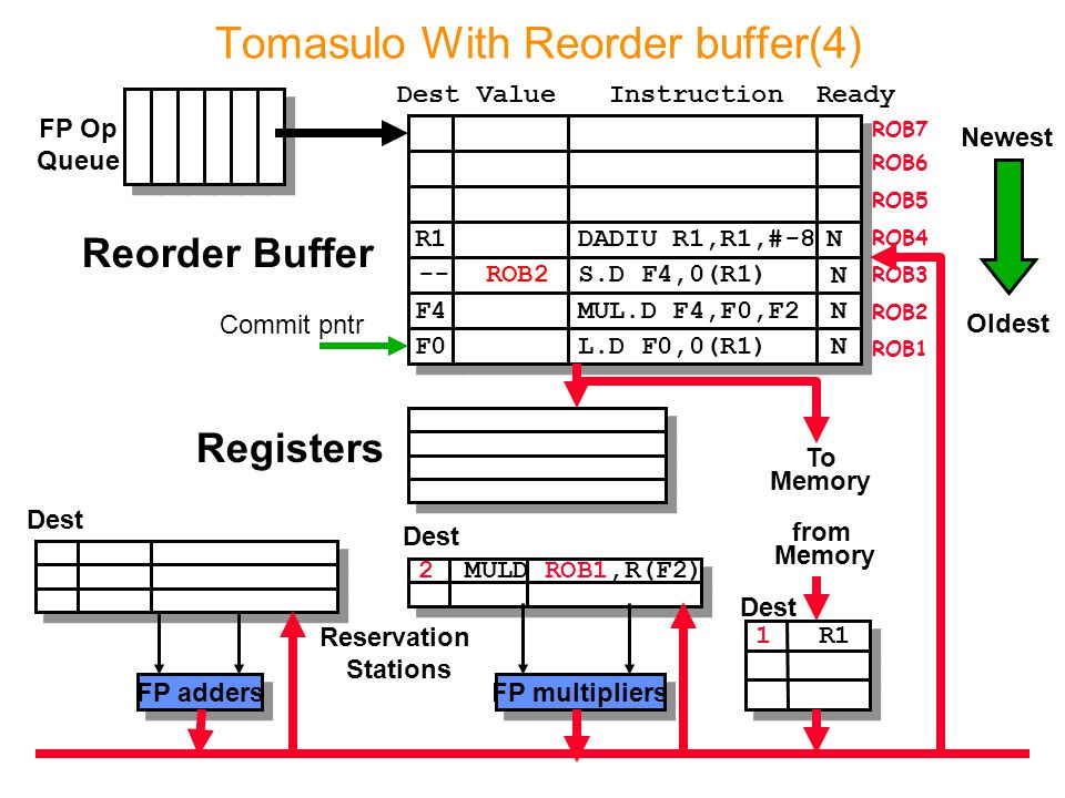 2 MULD ROB1,R(F2) Tomasulo With Reorder buffer(4) To Memory FP adders FP multipliers Reservation Stations FP Op Queue ROB7 ROB6 ROB5 ROB4 ROB3 ROB2 RO