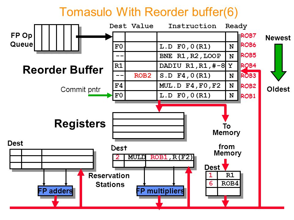 2 MULD ROB1,R(F2) Tomasulo With Reorder buffer(6) To Memory FP adders FP multipliers Reservation Stations FP Op Queue ROB7 ROB6 ROB5 ROB4 ROB3 ROB2 ROB1 F0 L.D F0,0(R1) N N -- BNE R1,R2,LOOP N N R1 DADIU R1,R1,#-8 Y Y -- F4 F0 ROB2 S.D F4,0(R1) MUL.D F4,F0,F2 L.D F0,0(R1) N N N N N N Dest Oldest Newest from Memory 1 R1 6 ROB4 Dest Reorder Buffer Registers Commit pntr DestValue InstructionReady